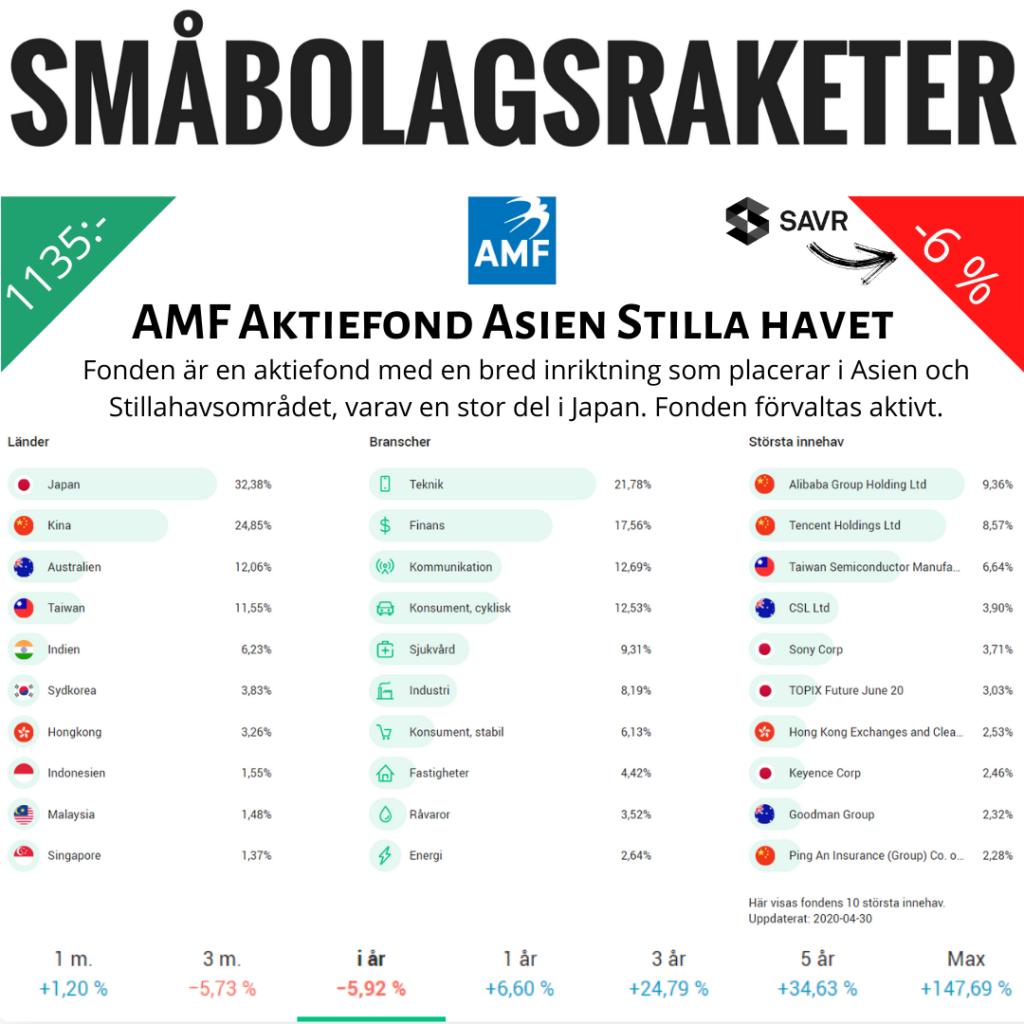 Amf aktiefond Asien Stilla Havet