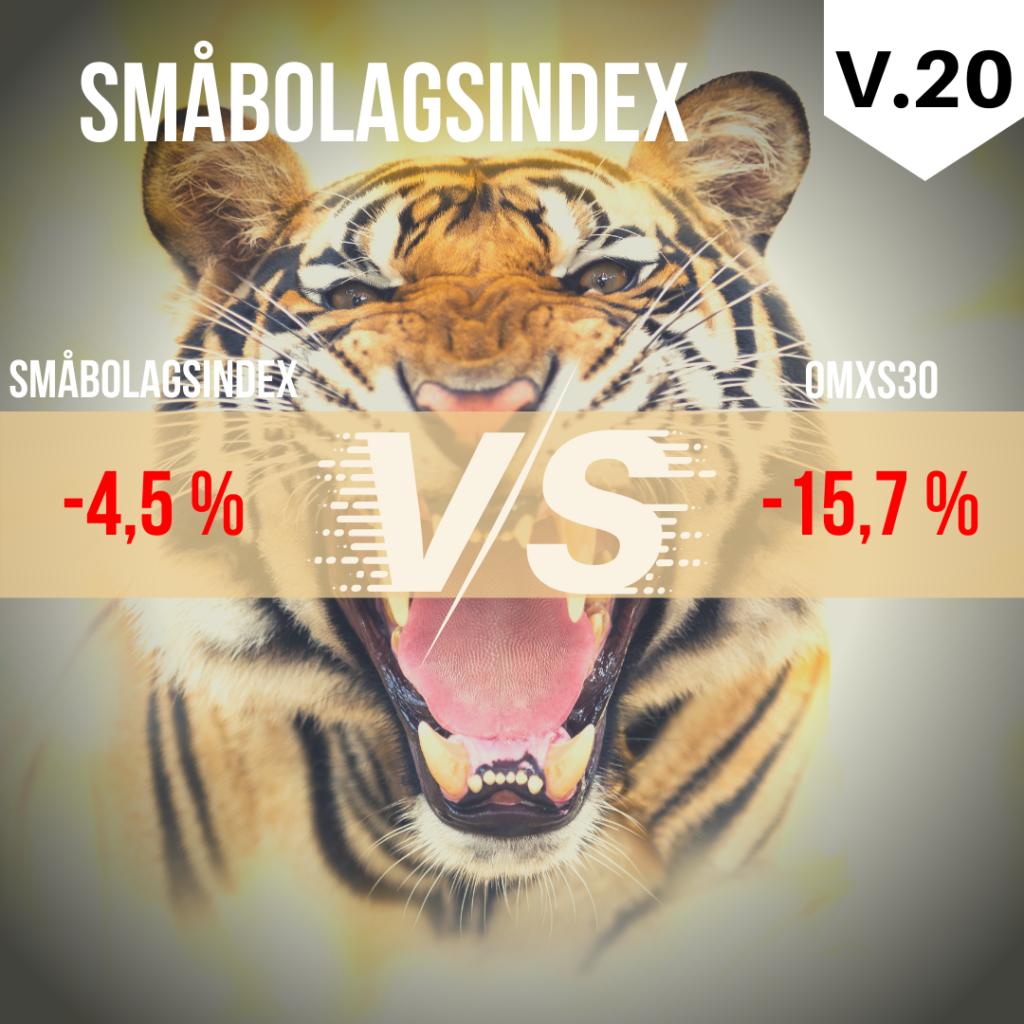småbolagsindex vs omxs30