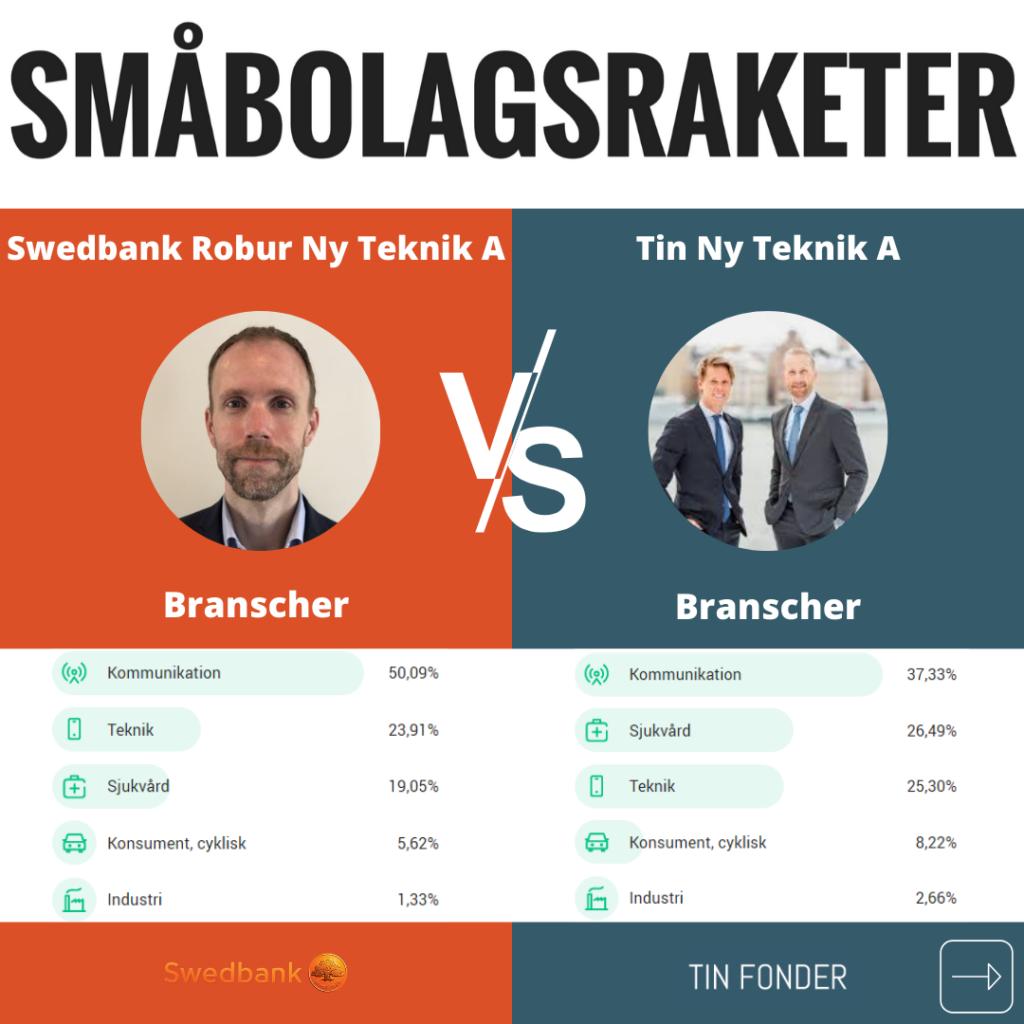 Brancher Robur Ny Teknik & Tin Ny Teknik A
