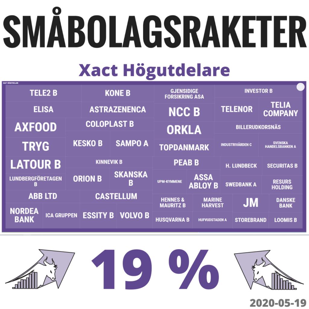 Xact Högutdelare 2019-05-19