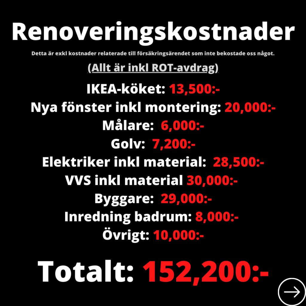 Renoveringskostnader