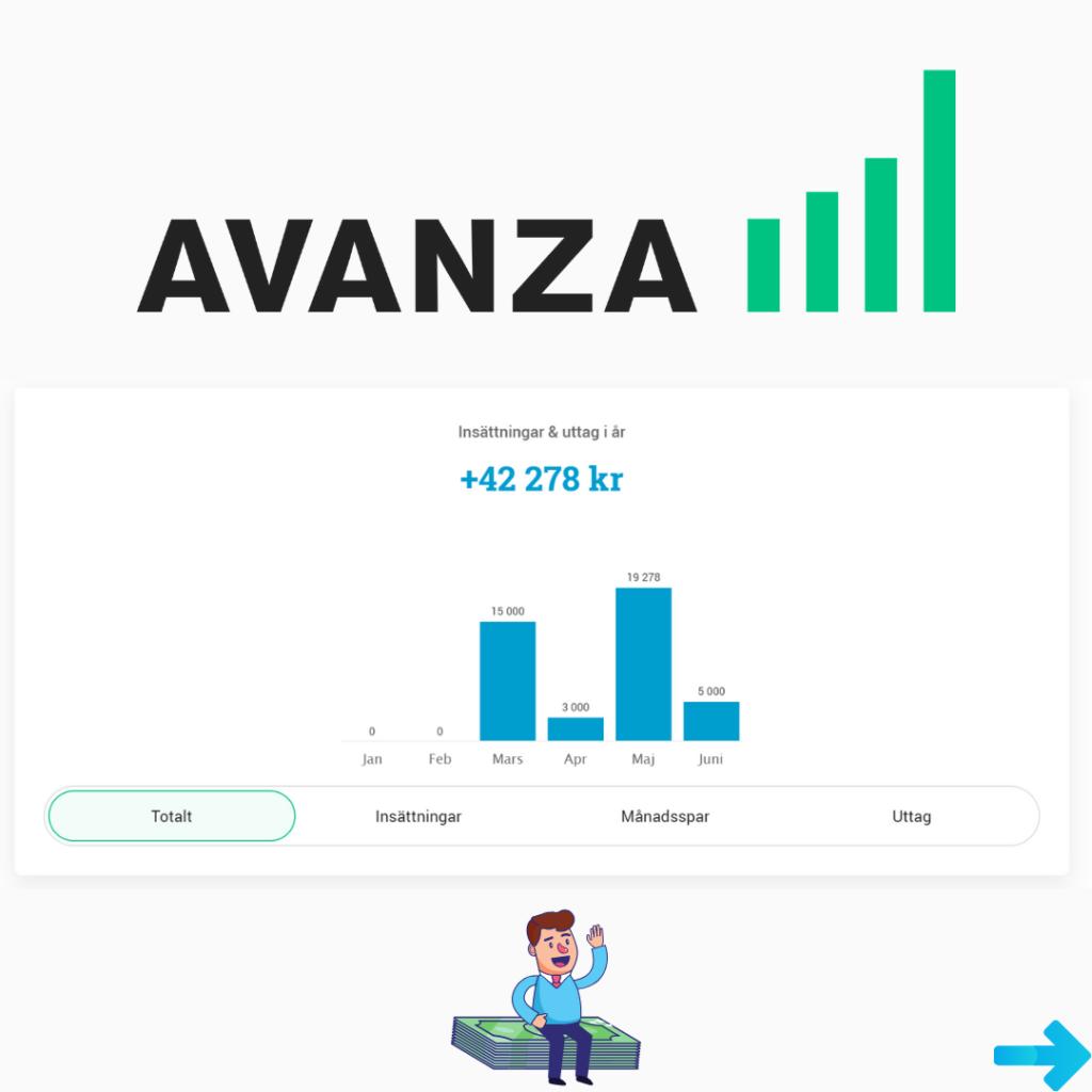 Insättningar på Avanza