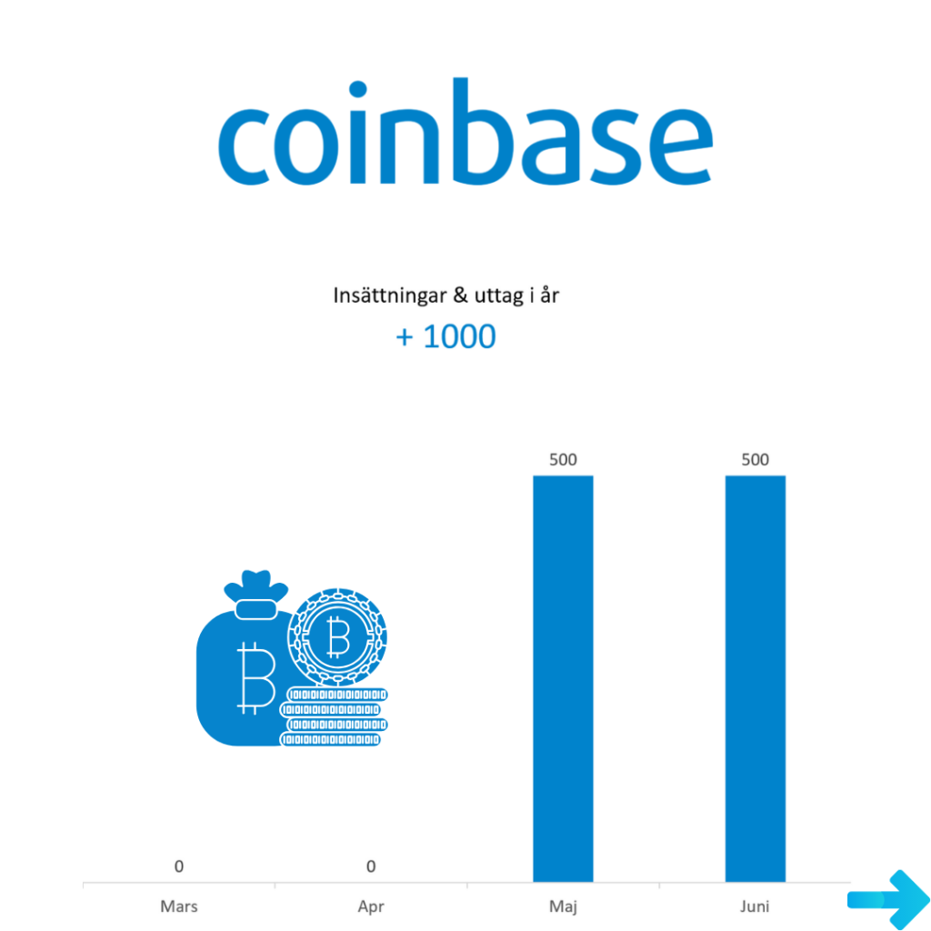 insättningar Coinbase