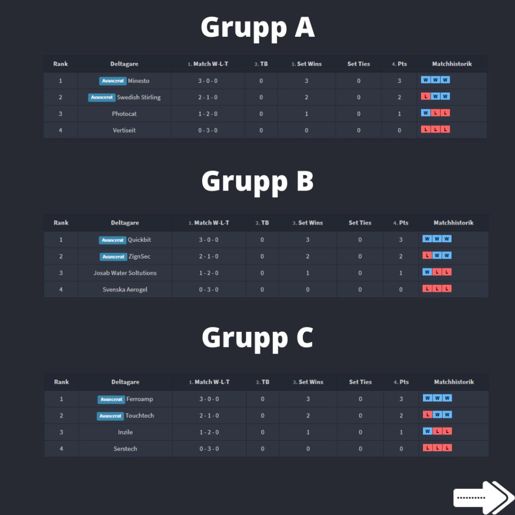 Grupp A-C småbolagskampen