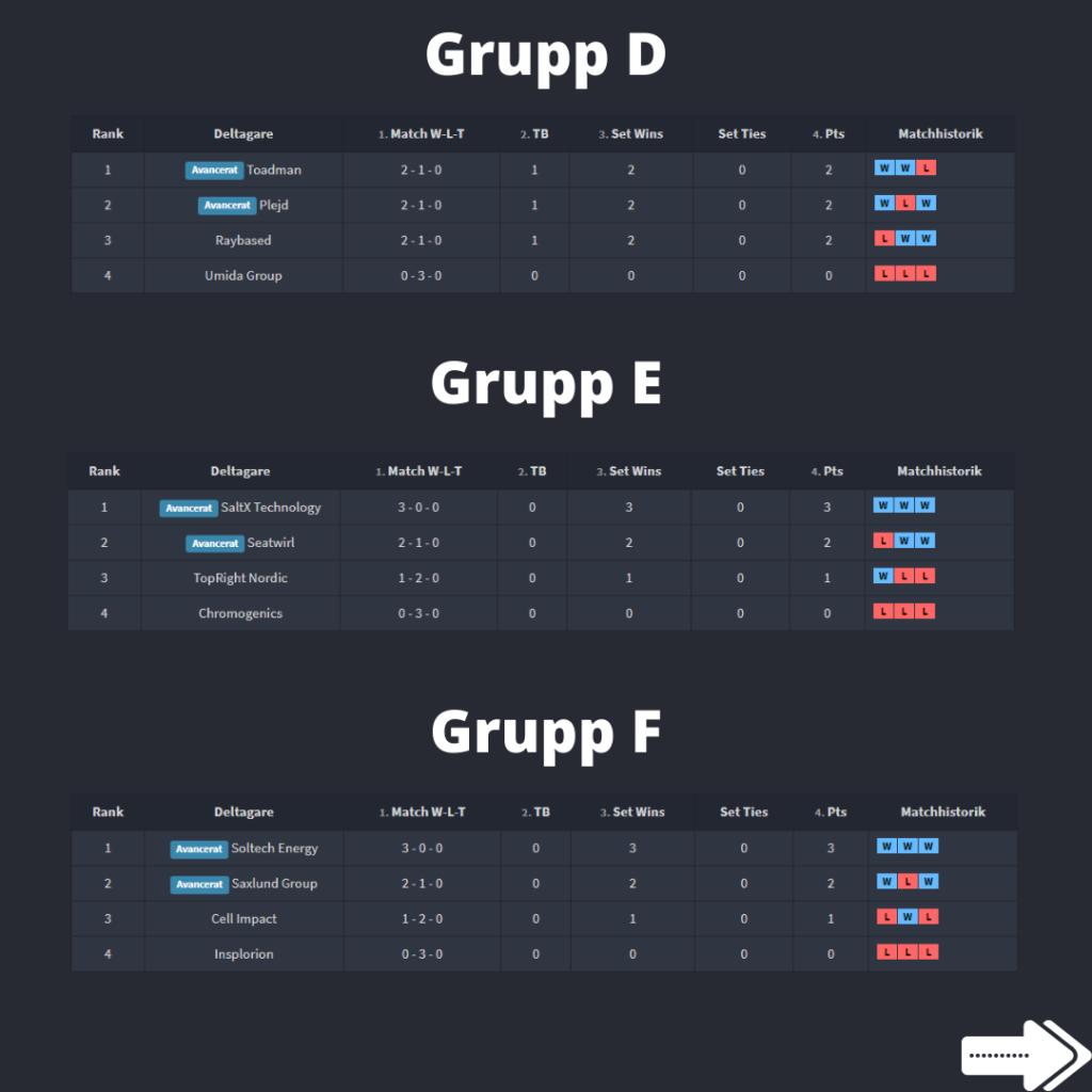Grupp D-F småbolagskampen